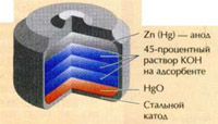 The composition of the batteries